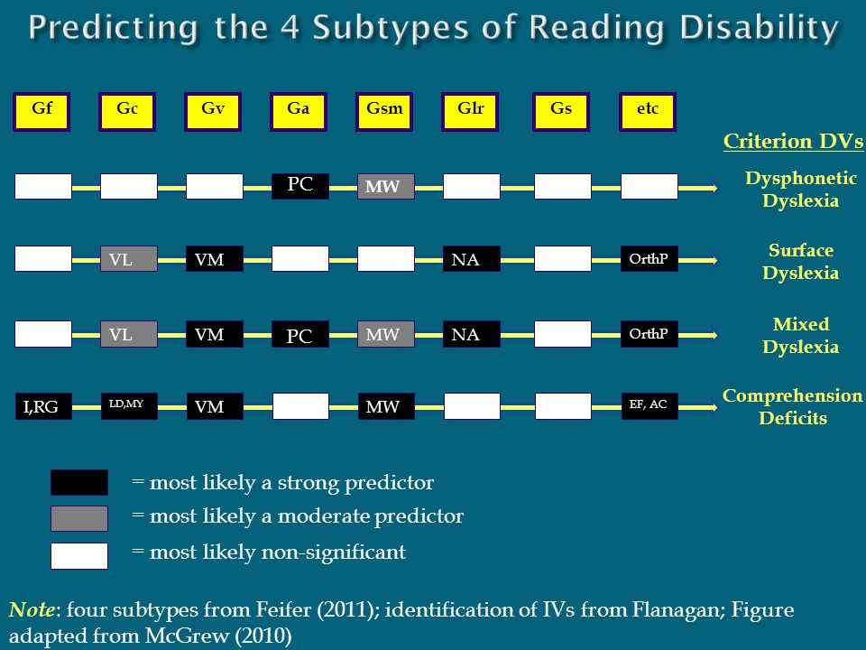Predicting the 4 Subtypes of Reading Disability