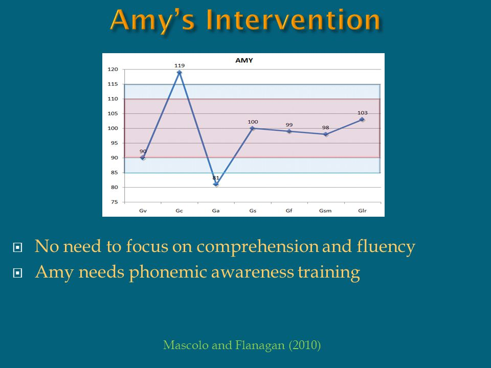 Amy's Intervention No need to focus on comprehension and fluency