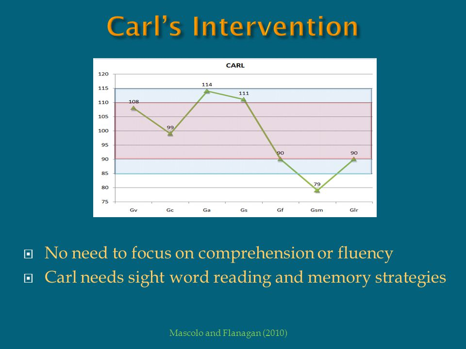 Carl's Intervention No need to focus on comprehension or fluency