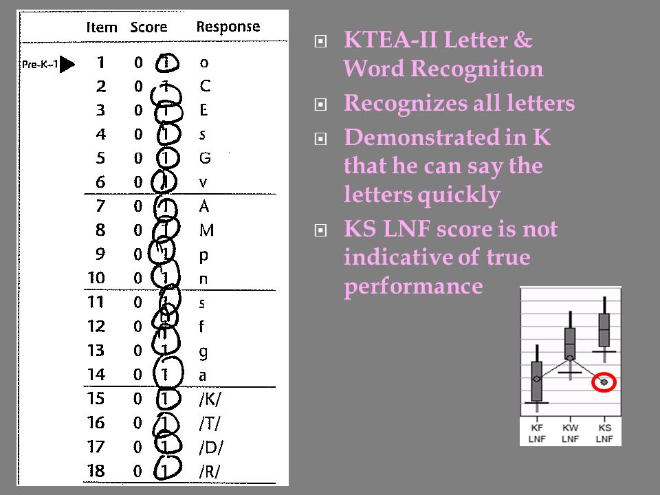 KTEA-II Letter & Word Recognition
