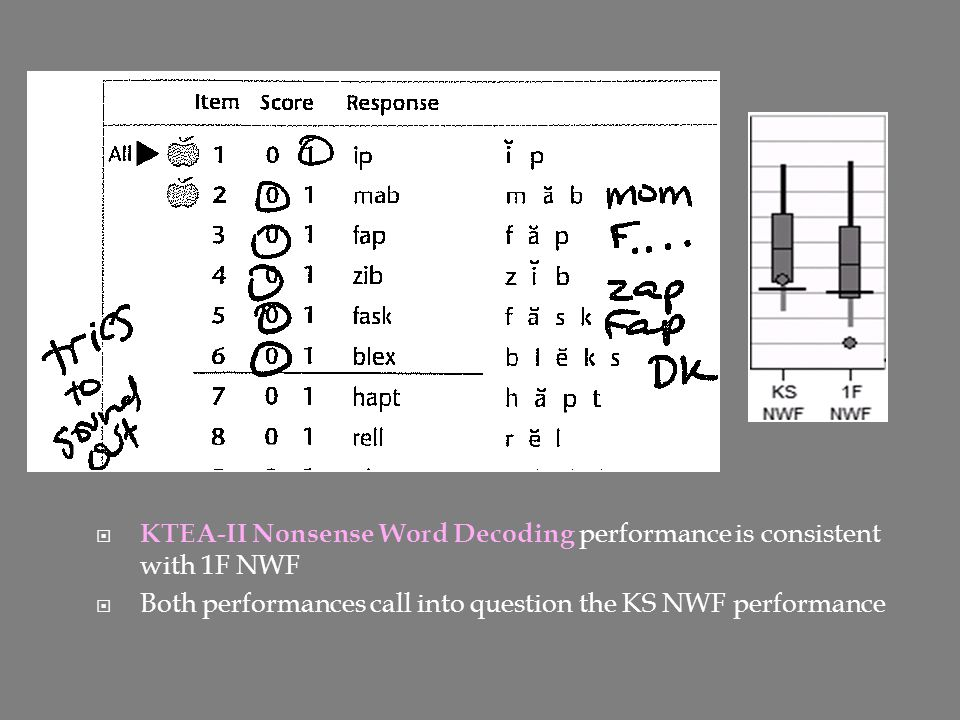 KTEA-II Nonsense Word Decoding performance is consistent with 1F NWF