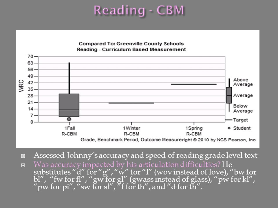 Reading - CBM Assessed Johnny's accuracy and speed of reading grade level text.
