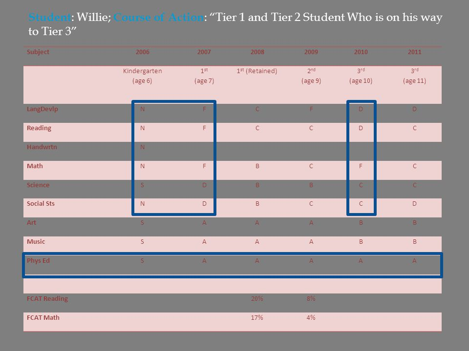 Student: Willie; Course of Action: Tier 1 and Tier 2 Student Who is on his way to Tier 3
