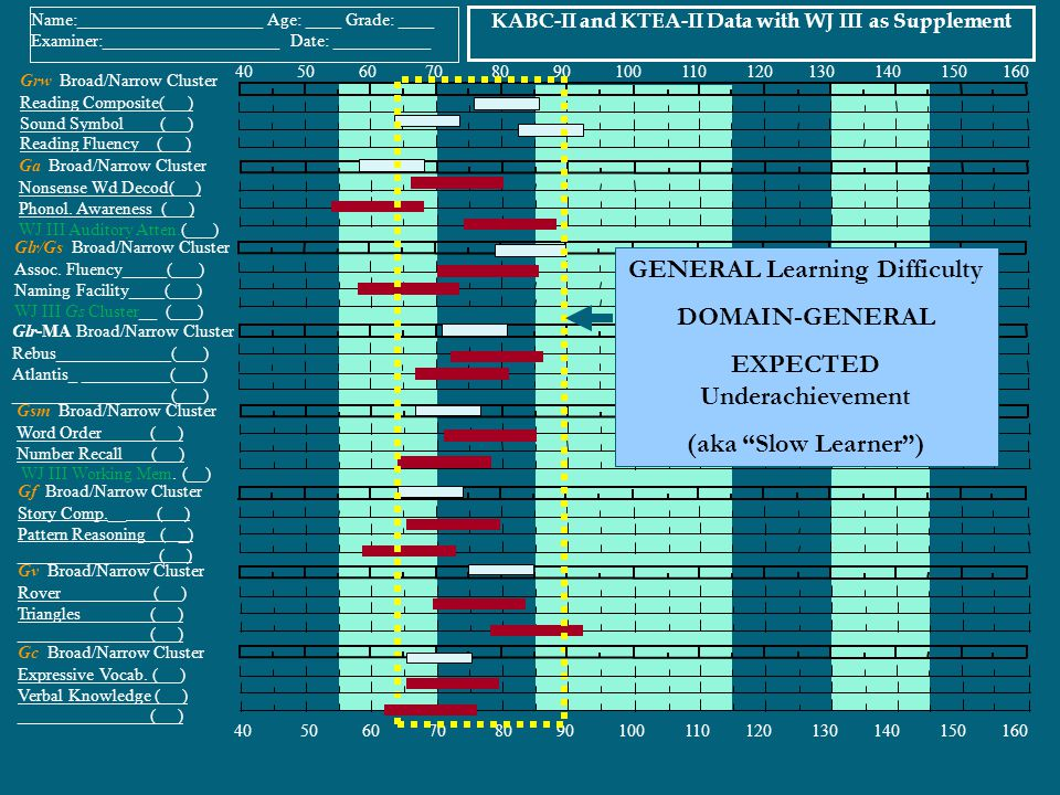 GENERAL Learning Difficulty DOMAIN-GENERAL EXPECTED Underachievement