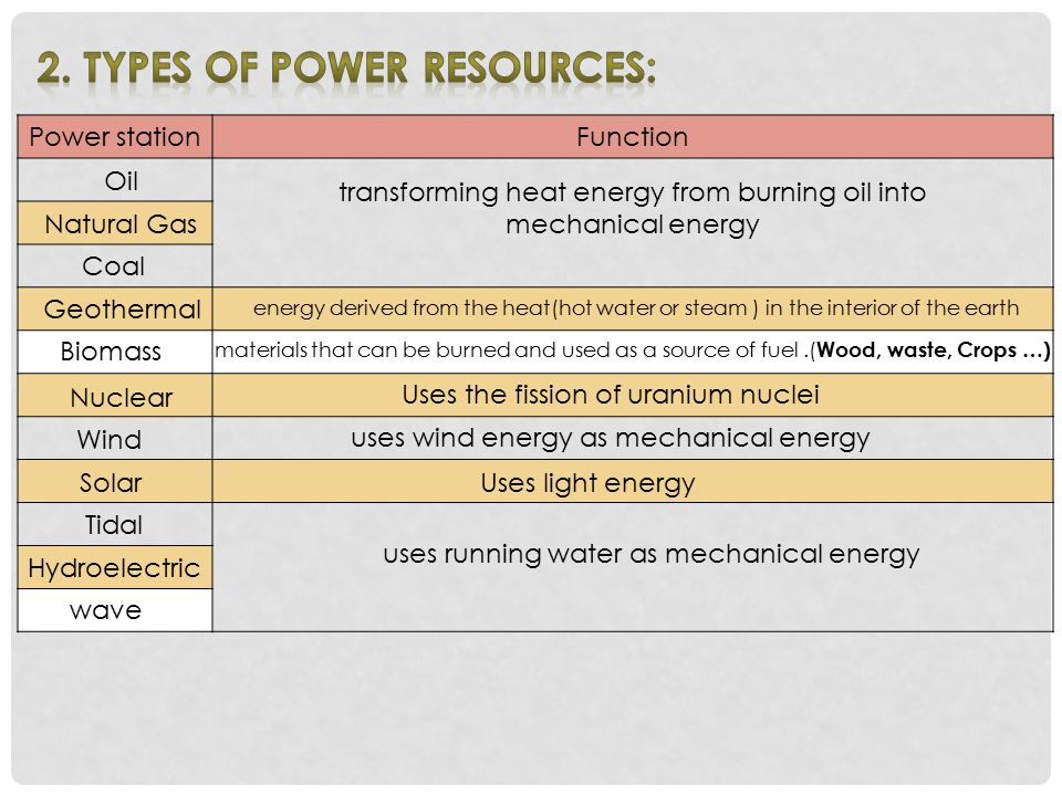 2. Types of Power Resources: