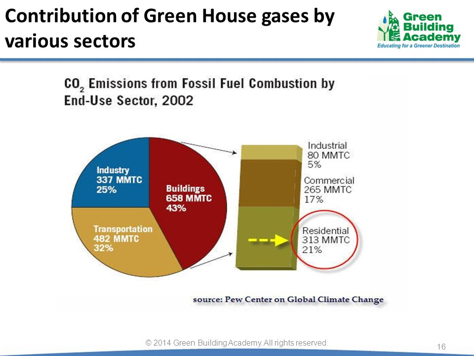 Contribution of Green House gases by various sectors