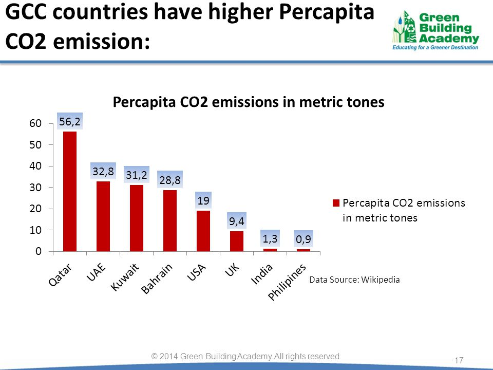 GCC countries have higher Percapita CO2 emission: