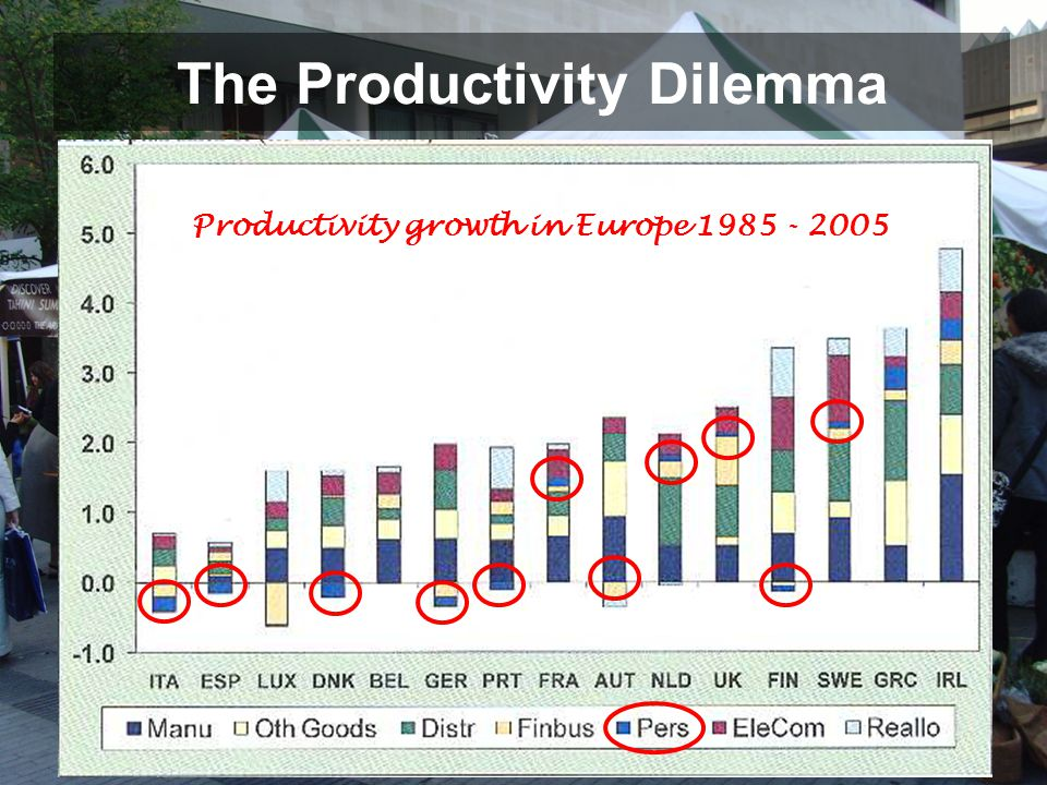 The Productivity Dilemma