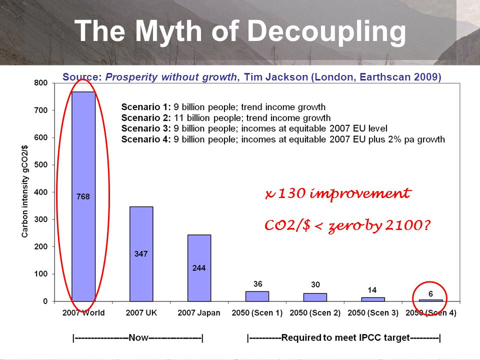 The Myth of Decoupling x 130 improvement CO2/$ < zero by 2100