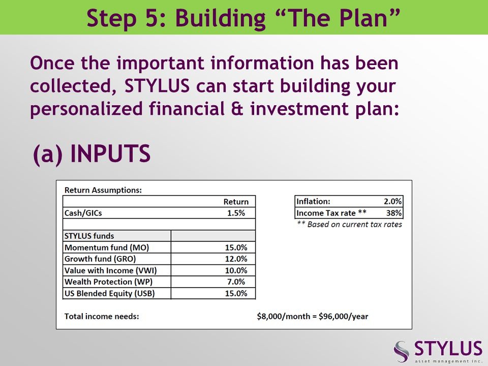 Step 5: Building The Plan