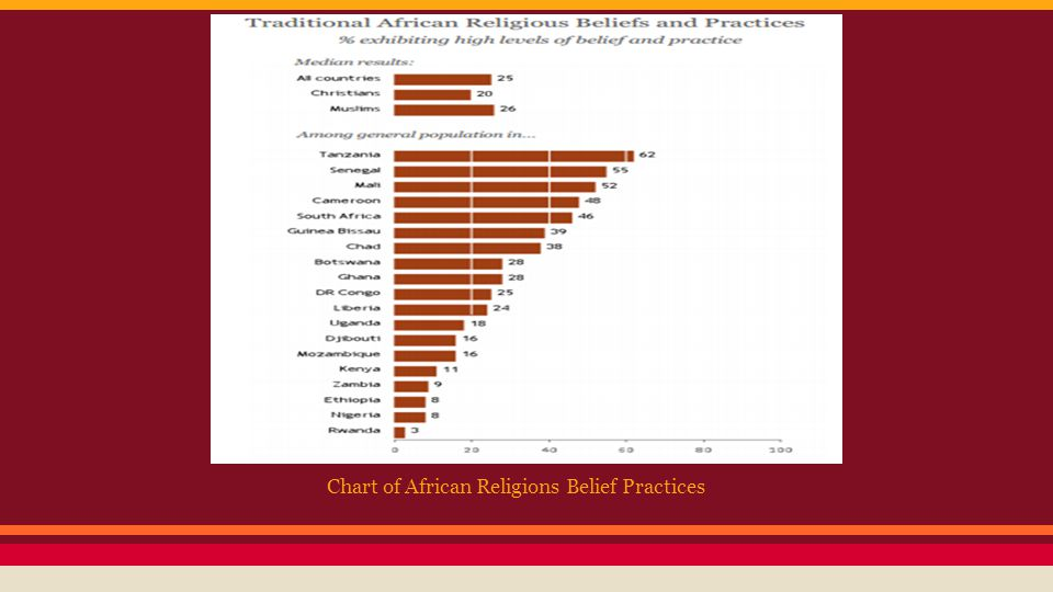 Chart of African Religions Belief Practices