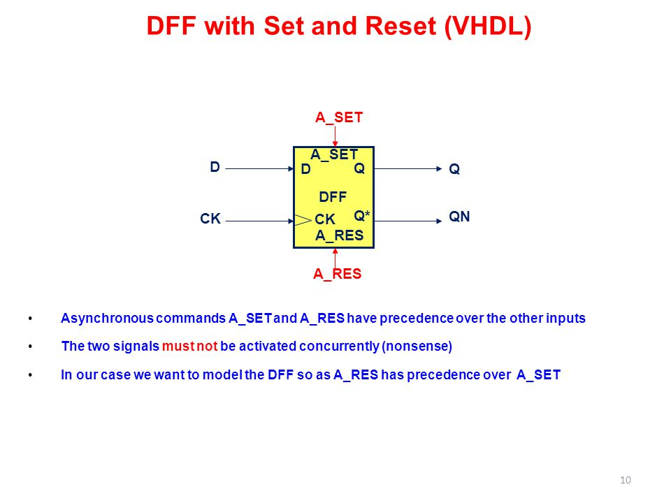 DFF with Set and Reset (VHDL)