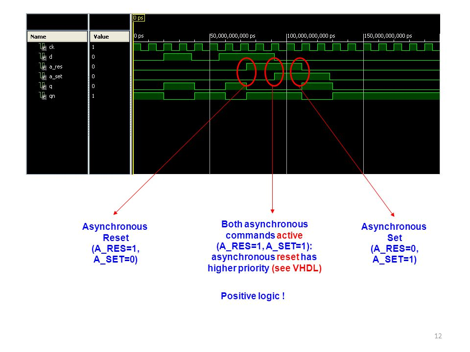 higher priority (see VHDL)