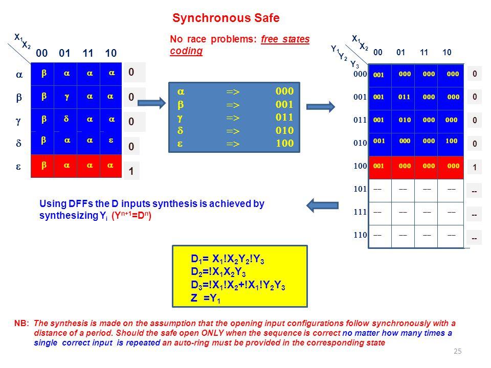 Synchronous Safe 00 01 11 10 1 a => 000 b => 001 g => 011