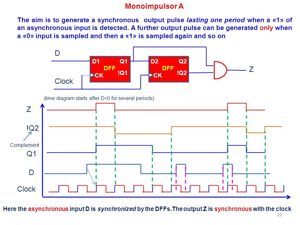 Monoimpulsor A D Z Clock Z !Q2 Q1 D Clock