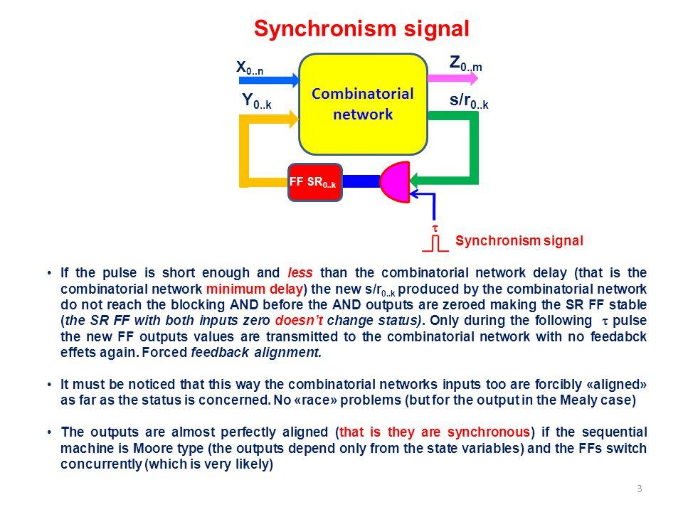 Synchronism signal Z0..m Combinatorial network Y0..k s/r0..k X0..n t