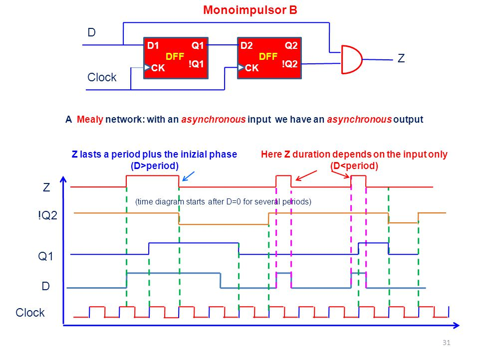 Monoimpulsor B D Z Clock Z !Q2 Q1 D Clock D1 Q1 !Q1 CK DFF D2 Q2 !Q2