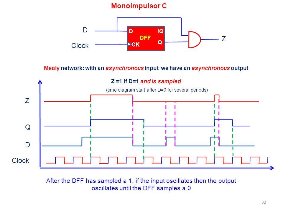 Monoimpulsor C D Z Clock Z Q D Clock