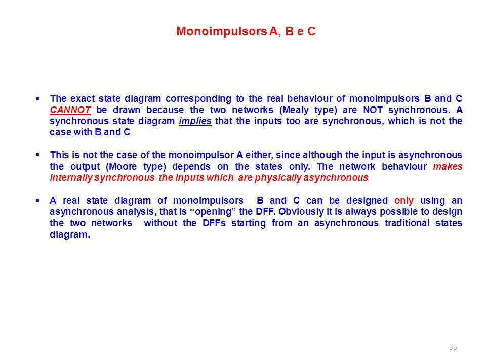 Monoimpulsors A, B e C