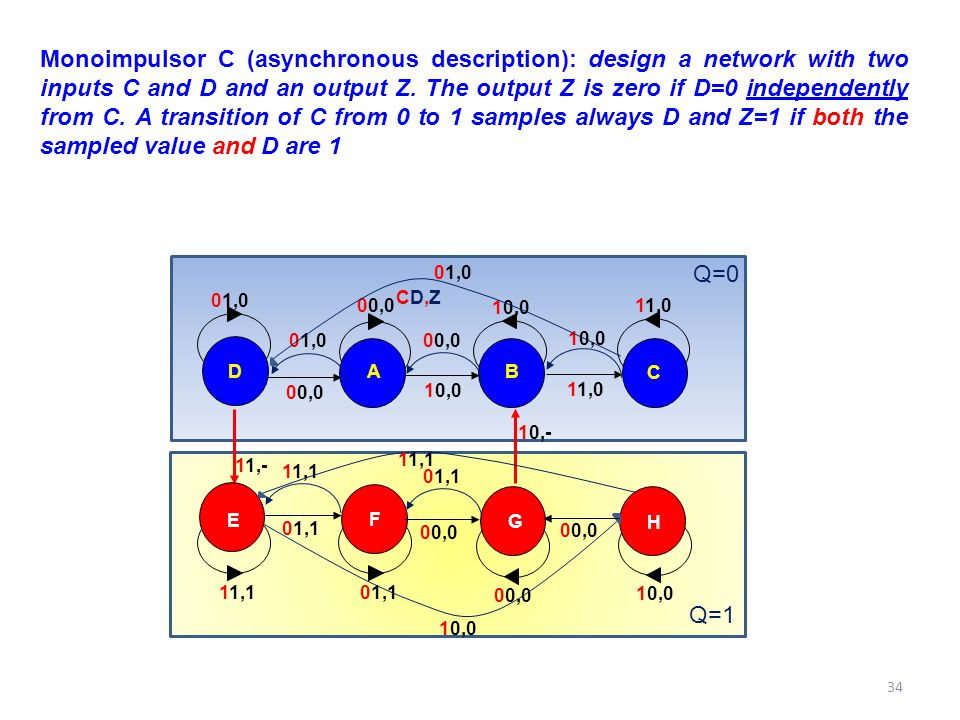 Monoimpulsor C (asynchronous description): design a network with two inputs C and D and an output Z. The output Z is zero if D=0 independently from C. A transition of C from 0 to 1 samples always D and Z=1 if both the sampled value and D are 1