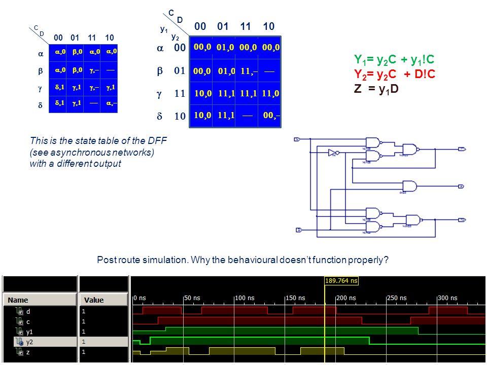 Y1= y2C + y1!C Y2= y2C + D!C Z = y1D 00 01 11 10 a b g d