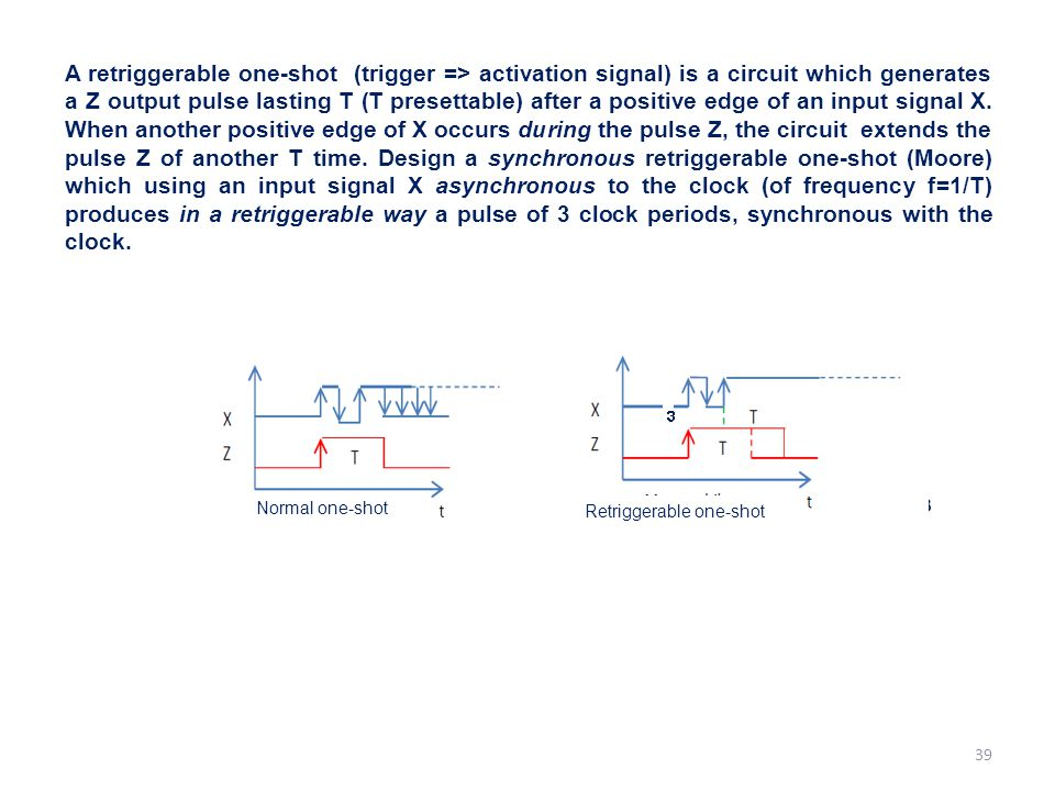 A retriggerable one-shot (trigger => activation signal) is a circuit which generates a Z output pulse lasting T (T presettable) after a positive edge of an input signal X. When another positive edge of X occurs during the pulse Z, the circuit extends the pulse Z of another T time. Design a synchronous retriggerable one-shot (Moore) which using an input signal X asynchronous to the clock (of frequency f=1/T) produces in a retriggerable way a pulse of 3 clock periods, synchronous with the clock.