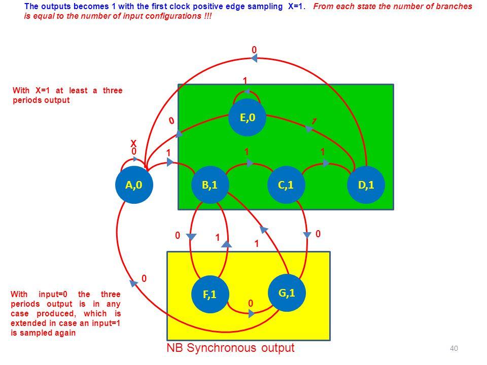 E,0 A,0 B,1 C,1 D,1 F,1 G,1 NB Synchronous output 1 1 X 1 1 1 1 1