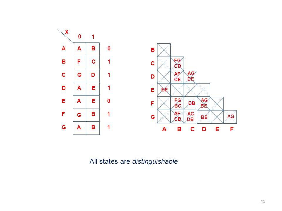 All states are distinguishable