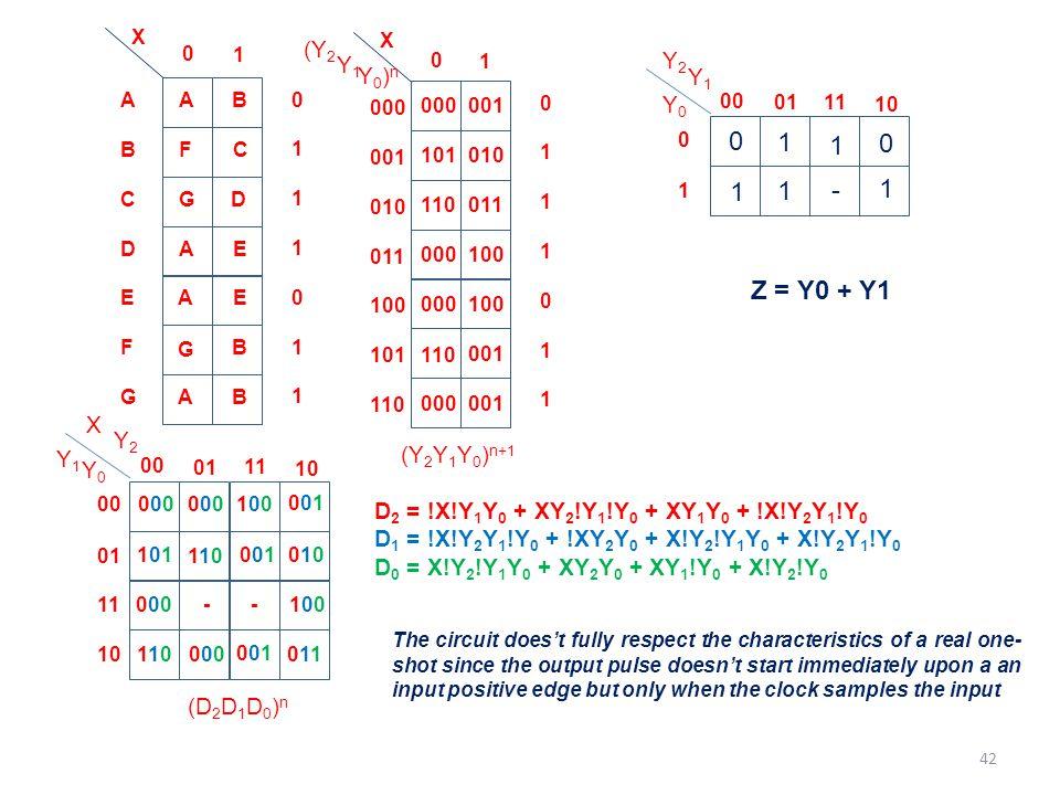 1 1 1 1 - 1 Z = Y0 + Y1 (Y2 Y2 Y1 Y0)n Y1 Y0 X Y2 (Y2Y1Y0)n+1 Y1 Y0