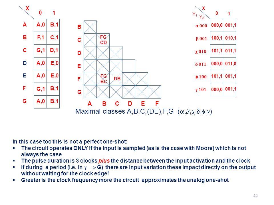 Maximal classes A,B,C,(DE),F,G (a,b,c,d,f,g)