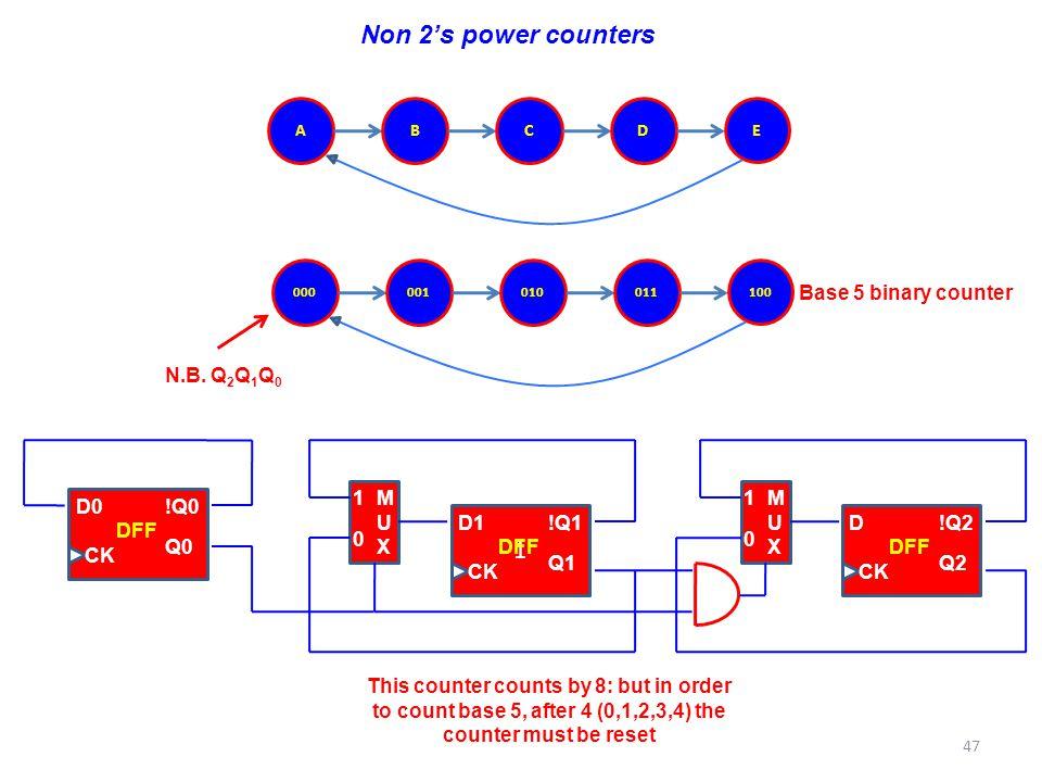 Non 2's power counters Base 5 binary counter N.B. Q2Q1Q0 D0 !Q0 Q0 CK