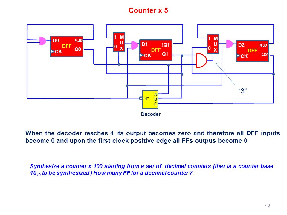 Counter x 5 M. U. X. 1. D0. !Q0. M. U. X. 1. D1. !Q1. Q1. CK. DFF. DFF. D2. !Q2. Q2.