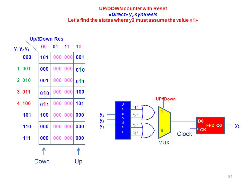 Clock Down Up UP/DOWN counter with Reset «Direct» y2 synthesis