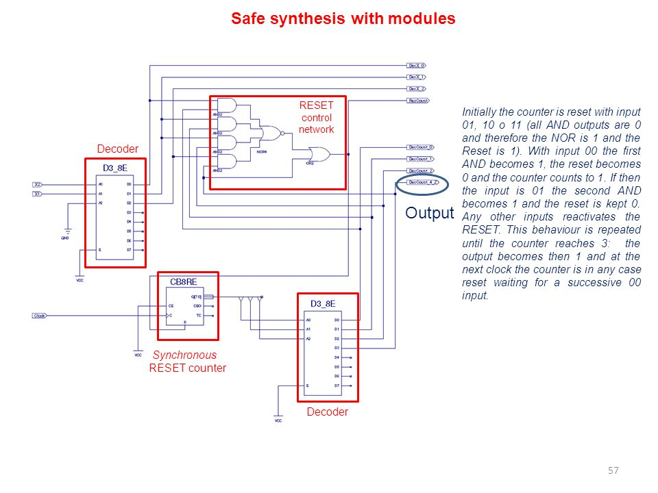 Safe synthesis with modules