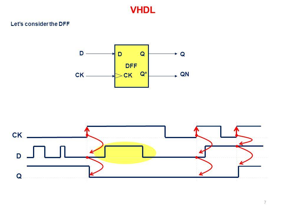 VHDL Let's consider the DFF DFF D D Q Q CK CK Q* QN CK D Q