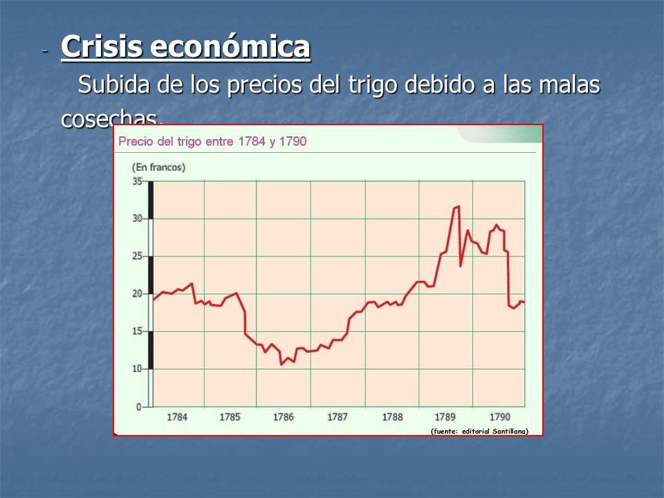 Crisis económica Subida de los precios del trigo debido a las malas cosechas. 4