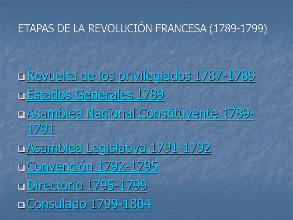 ETAPAS DE LA REVOLUCIÓN FRANCESA (1789-1799)