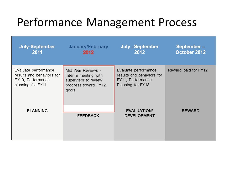a journal article review of 'performance reward The manager's effect on a performance management the time period of performance appraisal discussions, and reward and gallup business journal.