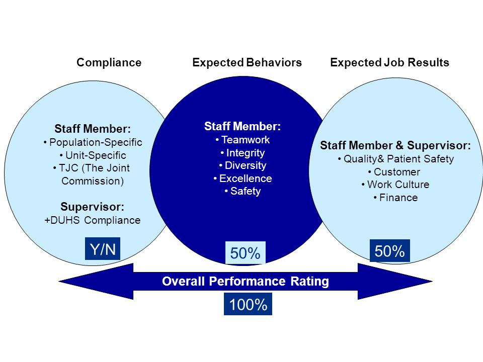 Staff Member & Supervisor: Overall Performance Rating