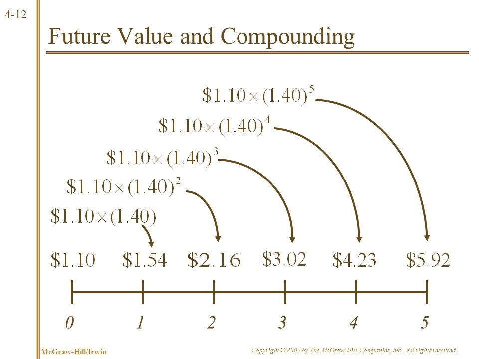 Present Value and Compounding