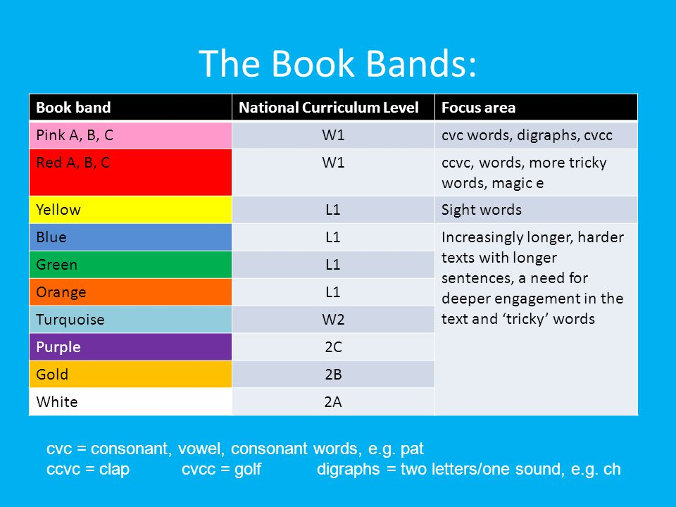 The Book Bands: Book band National Curriculum Level Focus area