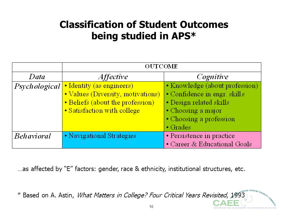 Classification of Student Outcomes being studied in APS*