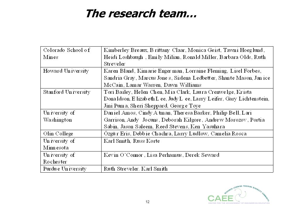 The research team…