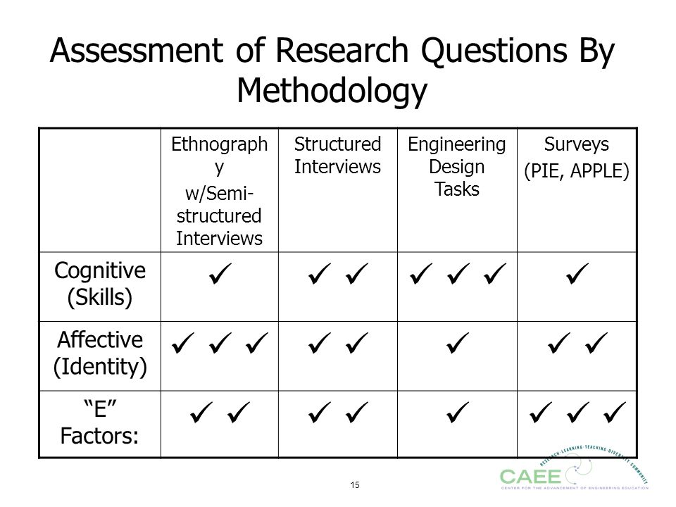 Assessment of Research Questions By Methodology