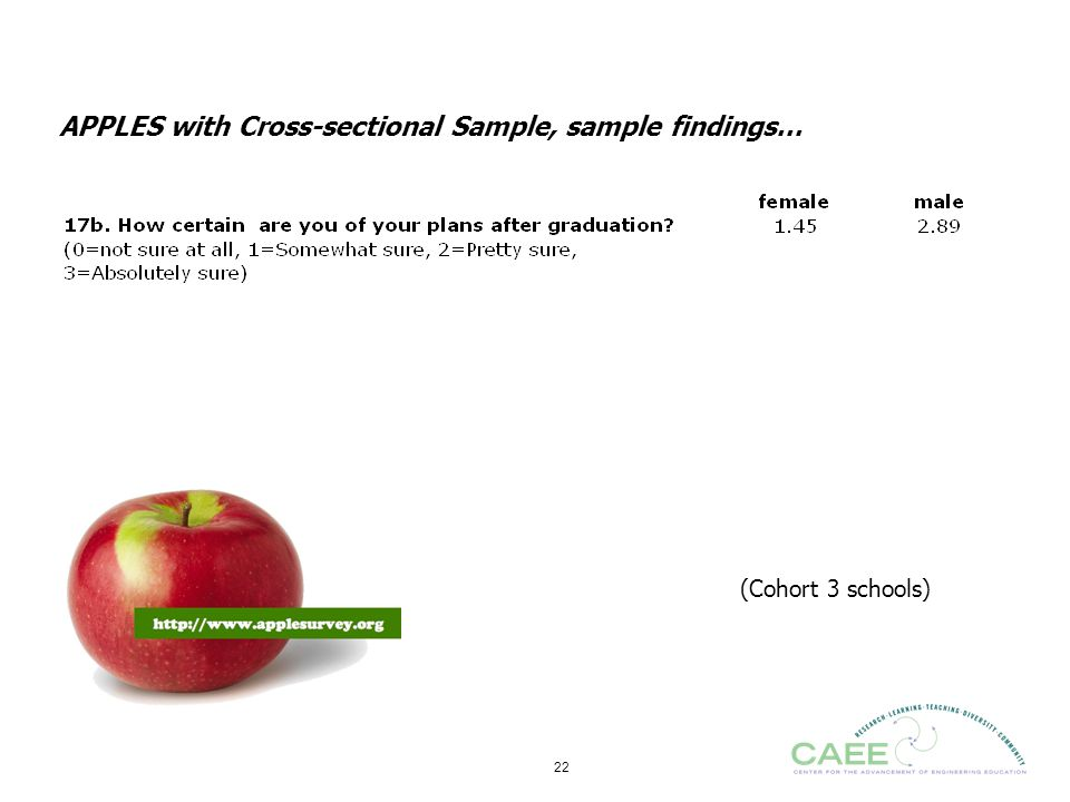 APPLES with Cross-sectional Sample, sample findings…