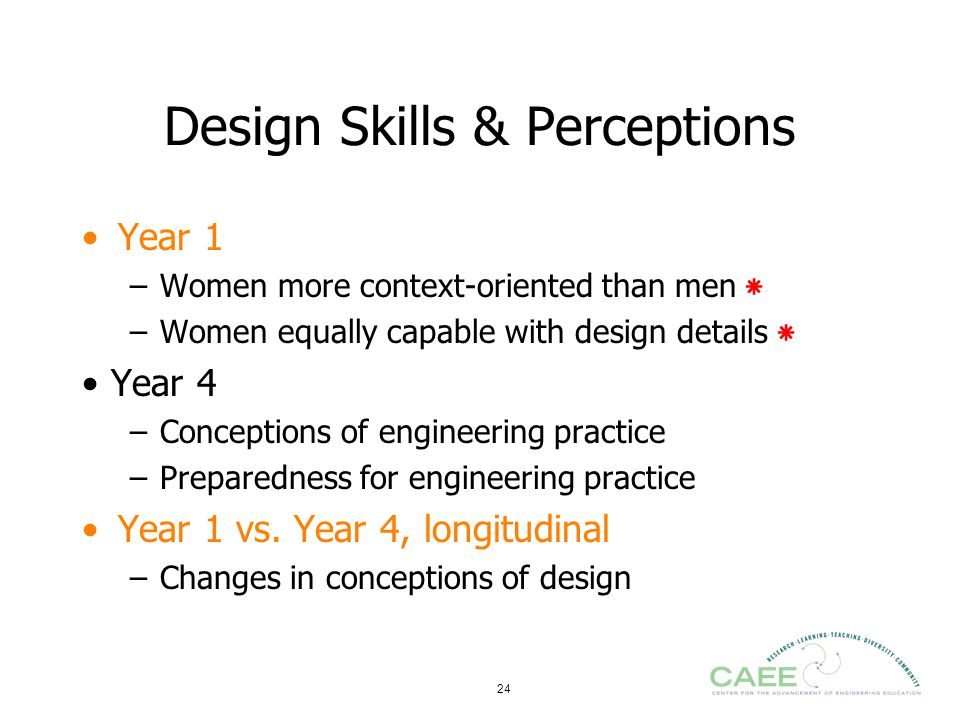 Design Skills & Perceptions