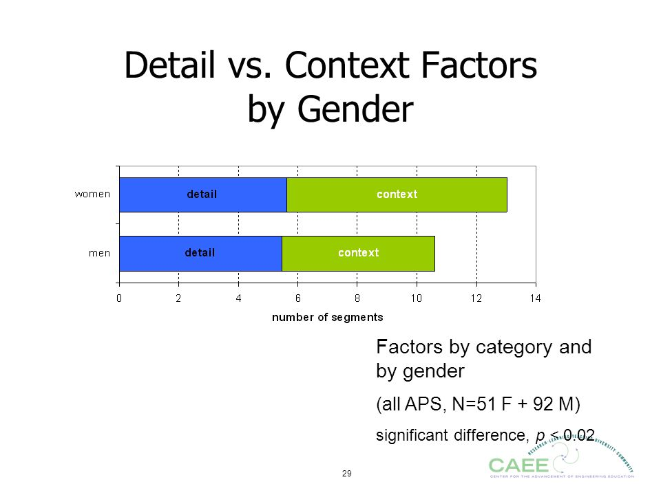 Detail vs. Context Factors by Gender