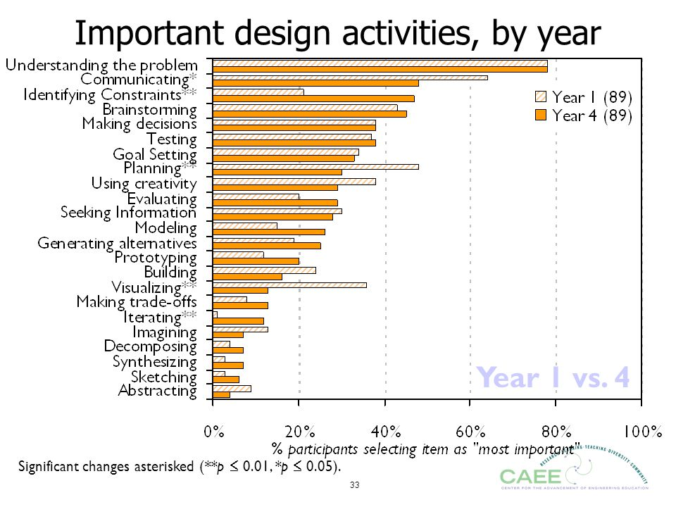 Important design activities, by year