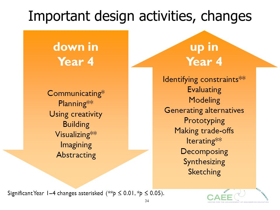 Important design activities, changes
