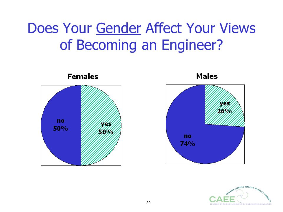 Does Your Gender Affect Your Views of Becoming an Engineer
